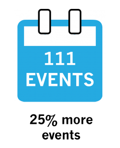 111 Events